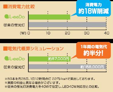 エルイードを導入することにより、消費電力約18ワット削減。1年間の電気代は約半分に!